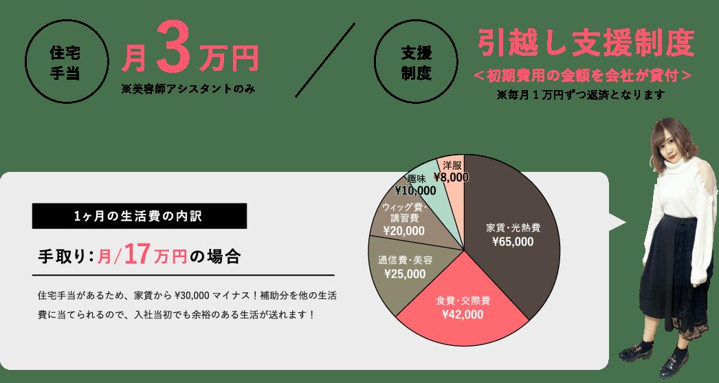 住宅手当月3万円・支援制度引っ越し支援制度